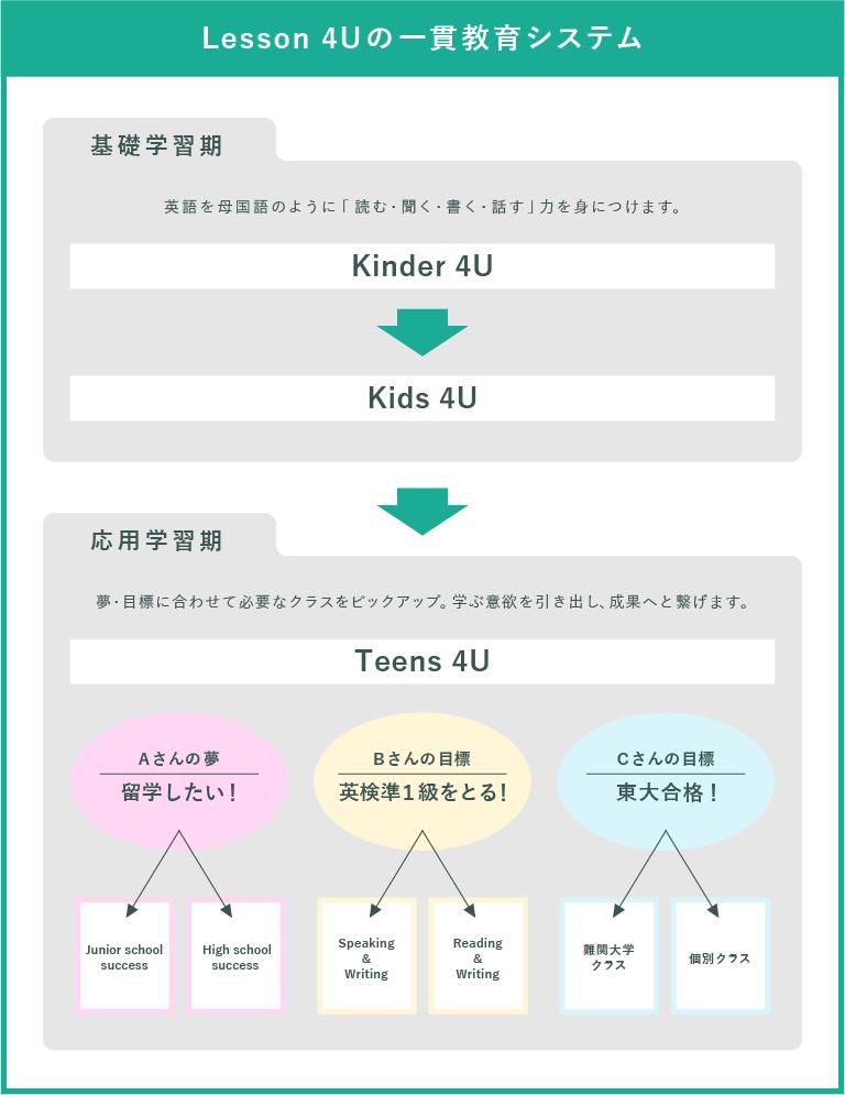 lesson4uの一貫教育システム